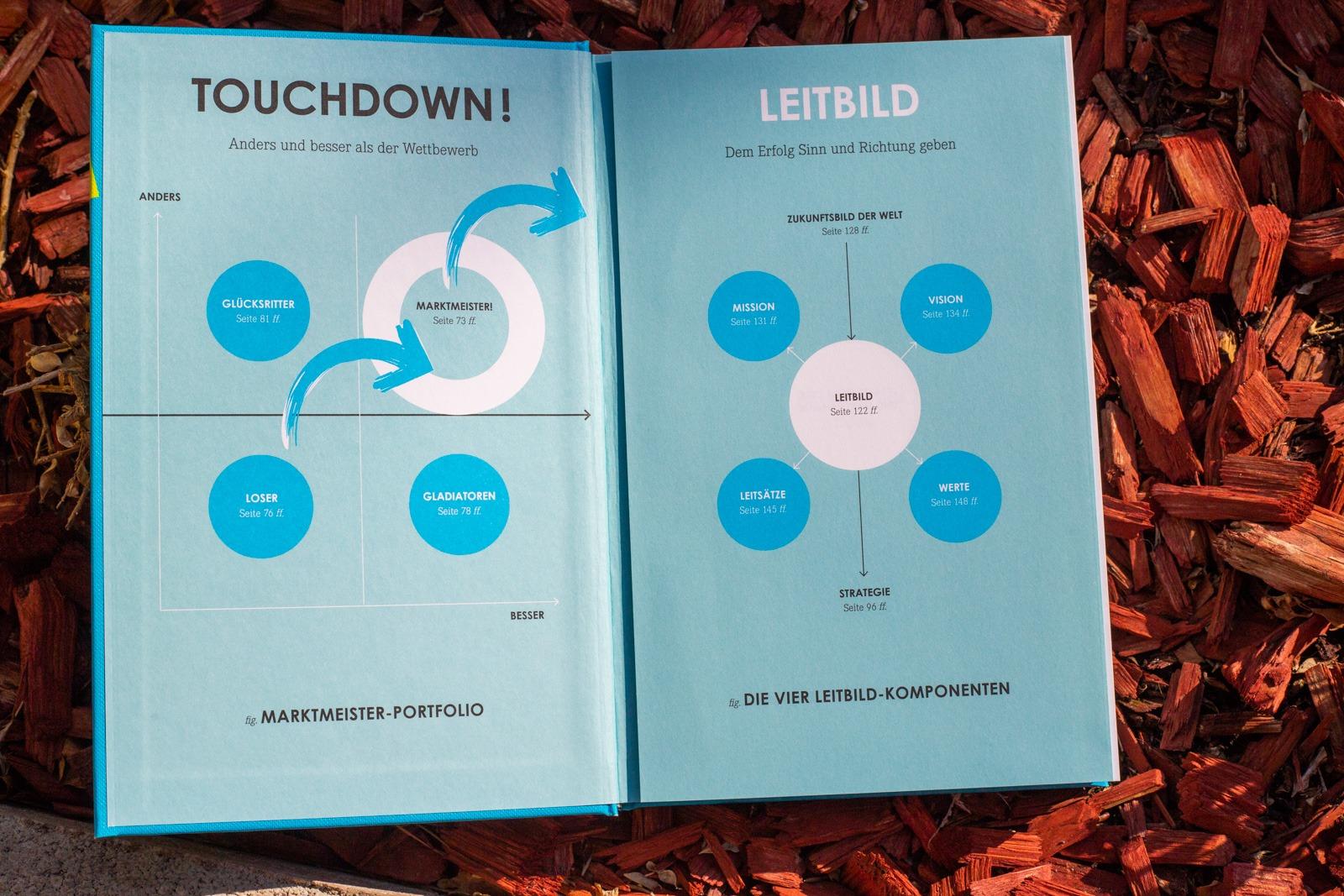 Touchdown - Oliver Greiner - geniales, visuelles Inhaltsverzeichnis